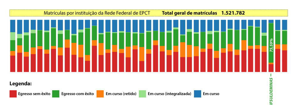 grafico matriculas rede federal
